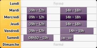 Horaires Crédit Agricole Fontenay Tresigny