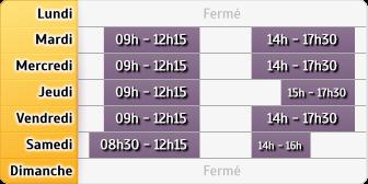 Horaires Crédit Agricole Solignac Sur Loire